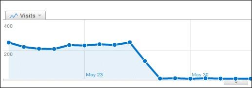 analytics graph traffic drop